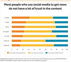 People don't trust Facebook, Instagram and Snapchat. New study about trusted media: http://www.socialmediatoday.com/social-networks/why-reddit-2nd-most-trusted-social-site-news