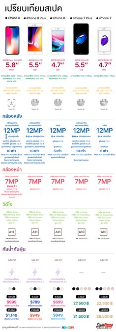 Infographic เปรียบเทียบสเปค iPhone 5 รุ่น ได้แก่ iPhone X, iPhone 8, iPhone 8 Plus, iPhone 7 และ iPhone 7 Plus