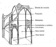 Esquema de una catedral gótica.png