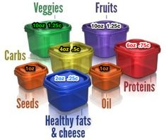 21 Day Fix Container Measurements in ounces and cups