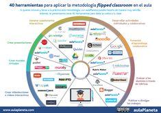 Herramientas para aplicar la metodología flipped classroom en el aula