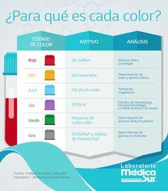 tubos de flebotomía y sus pruebas para diabetes