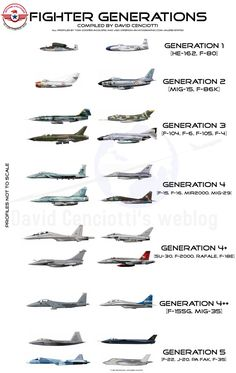 Fighter Aircraft Generations