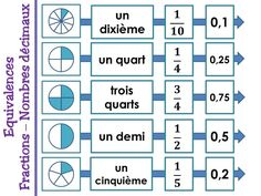 Equivalences fractions et nombres décimaux - Cm2 French Teaching Resources, Teaching Tools, Decimal, Math Games, Math Activities, Lego Math, French Education, Craft Online, Math Projects