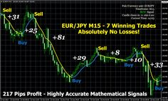 Profit Bot is one of the The Best Binary Options? Things To Buy, Good Things, How To Make Money, The 100