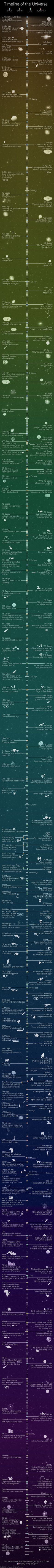Designed by Martin Vargic, the Timeline of the Universe allows viewers to traverse billions of years of time and explore significant astronomical events... from the Big Bang all the way to the death of our planet and, ultimately, our solar system. The full version, available within an app, extends the journey to the heat death of the universe. Note that…