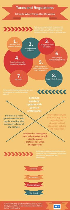 #Infographic - Taxes and Regulations: 8 Events When Things Can Go Wrong @21HandShake #Taxes #Business #Finance