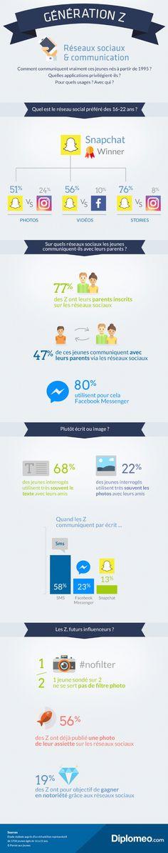 http://www.e-marketing.fr/Thematique/general-1080/Infographies/Snapchat-confirme-suprematie-chez-generation-322019.htm?utm_source=EMKG_20_10_2017&utm_medium=email&utm_campaign=newsletter&