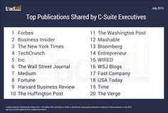 Top Publications Shared by C-Suite Executives - Sharing Other People's Content
