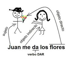 Spanish Learning Centre Blackpool: Pronouns and the RID rule #learning #spanish #kids