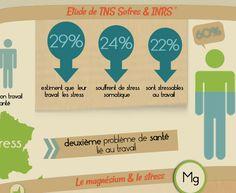 #Infographie sur le stress au travail réalisé par Nature et Forme  https://www.nature-et-forme.com/page/dossier/le-stress-au-travail-infographie