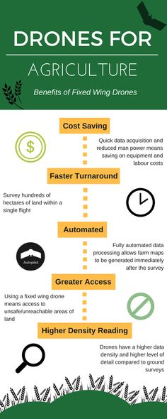 #Drones for Agriculture #infographic