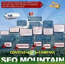 best seo infographics - Google zoeken #seo #ranking #mattcutts