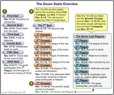 Image detail for -The Seven Seals - Survivalist Forum Bible Study Notebook, Bible Study Tools, Scripture Study, Bible Notes, Bible Scriptures, Beautiful Words, Revelation Bible Study, Quick View Bible, The Seventh Seal