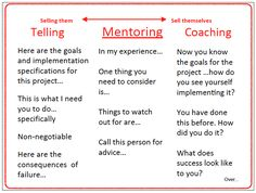 The difference between #mentoring and #coaching.
