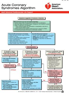 Acute Coronary Syndrome algorithm