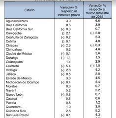 Fue Chihuahua el sexto estado con mayor crecimiento entre junio de 2015 y junio de 2016 con un 4.8%   El Puntero