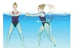 """The most important factor for improving cardiorespiratory fitness (cardio or CR) is the intensity of the workout. Changes in CR fitness are directly related to how """"hard"""" an aerobic exercise is performed. Water Aerobics Routine, Water Aerobics Workout, Water Aerobic Exercises, Swimming Pool Exercises, Pool Workout, Swimming Pools, Water Workouts, Circuit Exercises, Belly Exercises"""