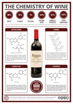 The Chemistry of Wine: To complement the ongoing food chemistry posts, this supplementary series is going to be looking at the key chemicals (or families of chemicals) that give alcoholic drinks their characteristics.