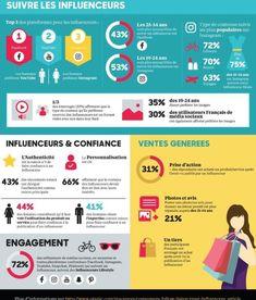 Etre un influenceur : une vocation qui commence à prendre de plus en plus de poids dans les ventes générées avec 31% de prise d'action chez les conso…