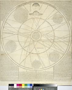 1724. A scheme of the Solar System with the Orbits of the Planets and Comets belonging thereto...John Senex.