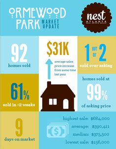 Ormewood Park Real Estate Market Trends Report for 2017.  See how home values and home sales are faring in this popular East Atlanta neighborhood. #OrmewoodPark #Atlantarealestatemarket #homevalues  FULL REPORT:  http://nestatlantarealestate.com/2018/01/20/2017-ormewood-park-real-estate-market-report/  Brought to you by the Nest Atlanta Real Estate Group at eXp Realty. Call anytime if you have questions about the Atlanta real estate market - 404-205-8800.