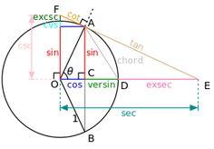 Todas las funciones trigonométricas del ángulo θ se puede construir geométricamente en términos de una unidad de círculo con centro en O.