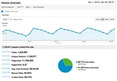 Here are our April 2012 analytics for HomesAndLand.com. Perth Amboy, Mercer County, Find Homes For Sale