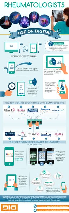 DIG Connected Physician -- Rheumatologists Q1 2014 INFOGRAPHIC -- Digital Insights Group