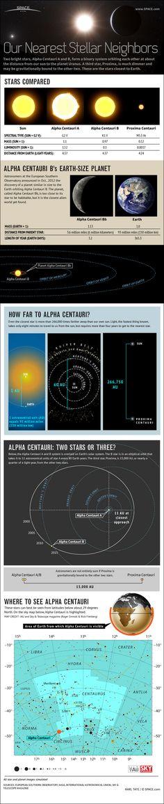 Alpha Centauri Stars & Planet Explained: Our Nearest Neighbors (Infographic)