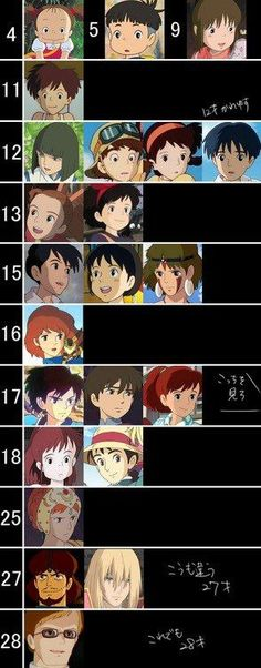GHIBLI STUDIO, Fanmade, Age of Characters