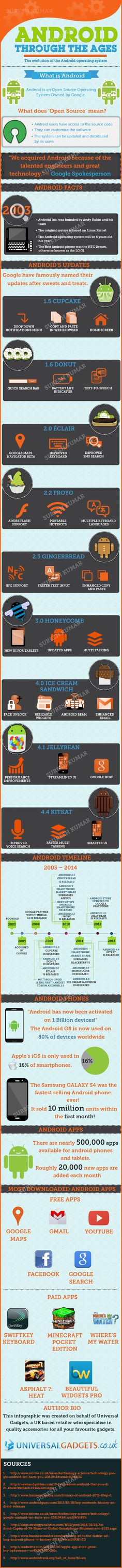 This infographic tells a brief history of Android and its Versions.