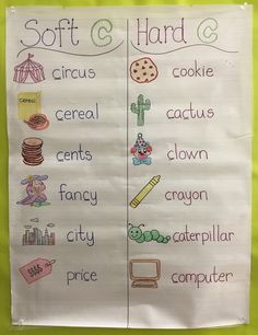 """Soft and hard """"c"""" anchor chart"""