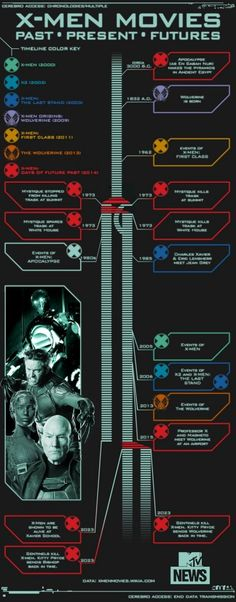 'X-Men: Days Of Future Past' Timeline Explained In One Handy.-'X-Men: Days Of Future Past' Timeline Explained In One Handy Infographic Confused by x men movies maybe this can get you rid of confusion though it is itself confusing - Marvel Comics, X Men Comics, Films Marvel, Marvel Timeline Movies, Marvel Cinematic Universe Timeline, Marvel Live, Days Of Future Past, Past Present Future, Xmen Future Past