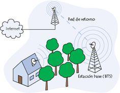 Es un tipo de red inalámbrica que utiliza microondas como medio de transmisión. Son ondas electromagnéticas cuyas frecuencias se encuentran dentro del espectro de las súper altas frecuencias.  La comunicación por microondas se utiliza en las comunicaciones telefónicas de larga distancia, los teléfonos celulares, la distribución de la televisión por cable y otros usos tal que el espectro se ha vuelto muy escaso.