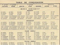 French Verb Conjugator - How To Conjugate French Verbs This page lists the top 10 irregular French verb conjugations, and over 1300 common French verb conjugations + tips: bookmark it! http://french.about.com/od/grammar/fl/French-Verb-Conjugator-How-To-Conjugate-French-Verbs.htm