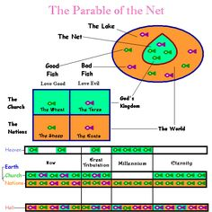 Parable of the Net .... http://lfjj.wordpress.com/2012/05/24/the-parable-of-the-sower-2-2/ .. http://blog.kindredlutheran.com/2011/01/19/the-teachings-of-jesus-the-kingdom-of-heaven.aspx .. http://www.scribd.com/doc/2907491/Parable-of-the-ten-virgins .. http://truthinlove.com.au/Parables/Parable_weeds.htm