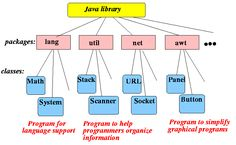 Package in Java What Why and Best Practices Example Tutorial