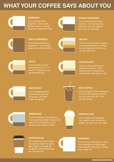 """In celebration of National Coffee Day, here's a fun, obviously scientific*, """"infographic"""" from the folks at Dog House Diaries. Personally, I'm a double espresso or americano type of gal. I'd say my descriptions are pretty accurate! What does your coffee preference say about you?"""