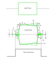 RF Pule Parameters