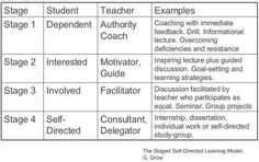 Four Stages of Self Directed Learning ~ Educational Technology and Mobile Learning via @timbuckteeth
