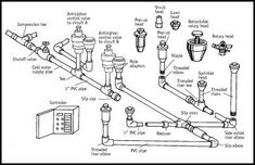 sprinkler system wiring basics refer to the illustration shown rh pinterest com irrigation system diagrams irrigation system circuit