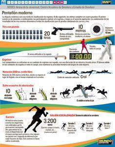 Pentatlón Río 2016 Racing, Athlete, Summer Time, Sports
