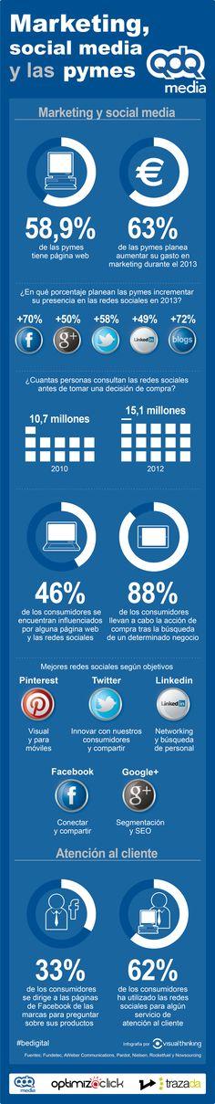 Pymes: marketing y Social Media #infografia #infographic #socialmedia