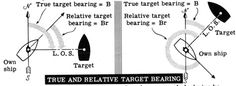 True and relative target bearing