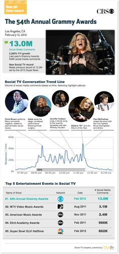 Bluefin Labs: Grammy Awards Top Super Bowl XLVI for Social TV Record