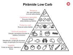 lista low carb - Pesquisa Google