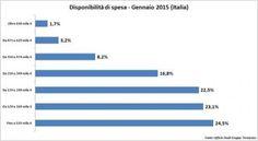 Quanto sono disposte a spendere le famiglie italiane per comprare casa?
