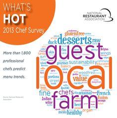 Tendencias gastronómicas para el 2013