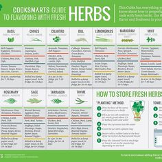 """to Using Fresh Herbs Poster """"Cook Smarts' Guide to Using Fresh Herbs"""" Posters by cooksmarts Cooking With Fresh Herbs, Cooking App, Cooking Ideas, Cooking Icon, Cooking Fish, Cooking Recipes, Cooking Games, Cooking Tools, Cooking Classes"""